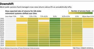 WSJ pension projection